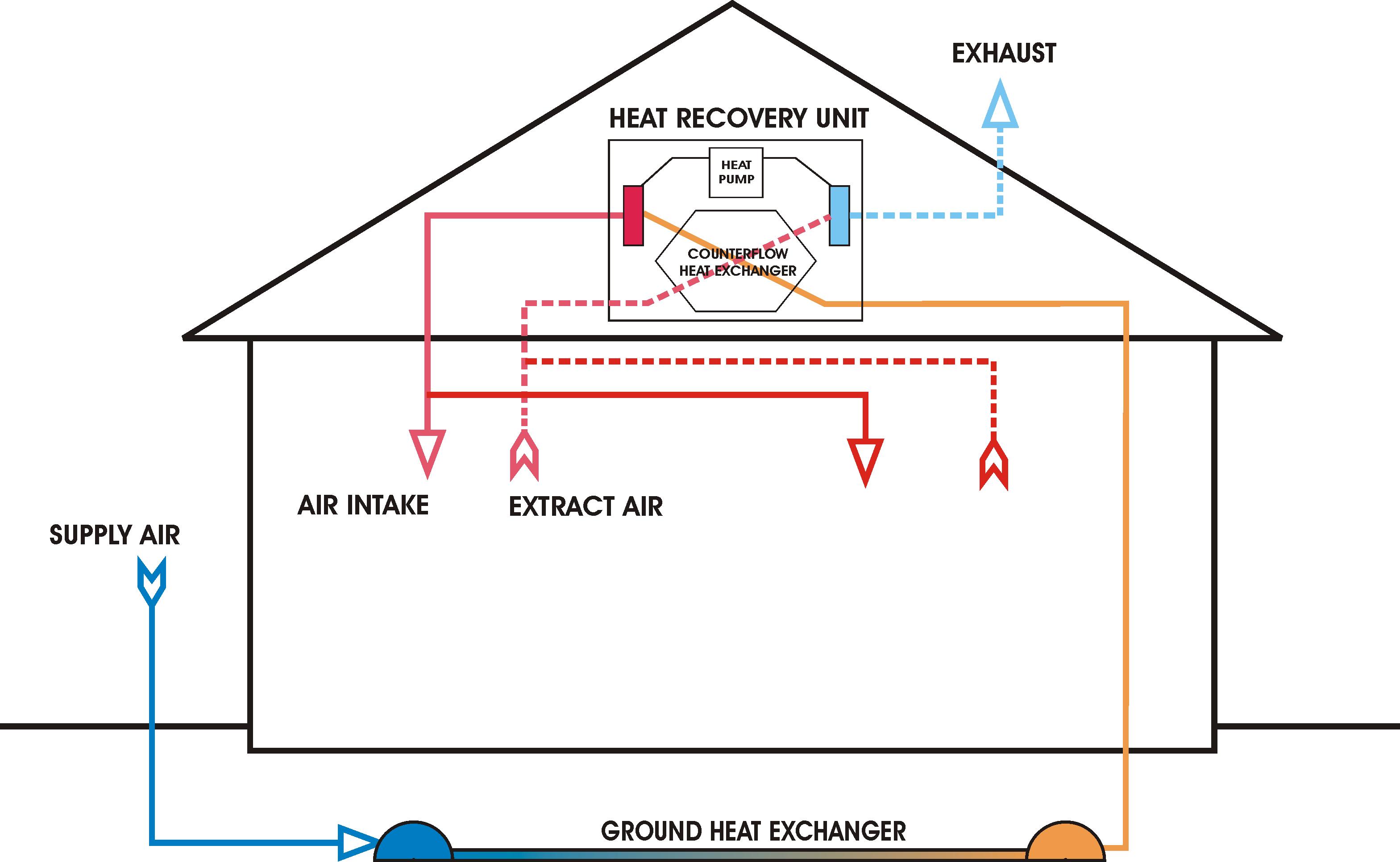 Wentylacja mechaniczna domu jednorodzinnego - rekuperatory